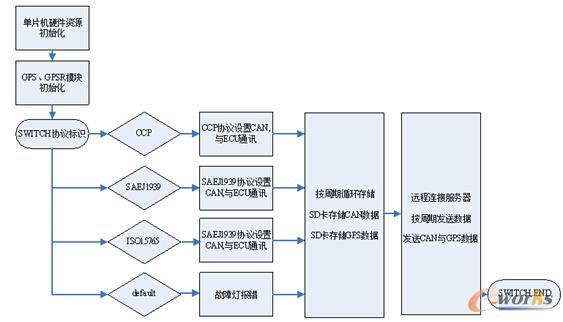图3 软件流程图