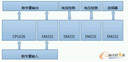 PLC模块功能