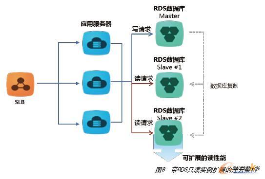 带RDS只读实例扩展的迁云架构