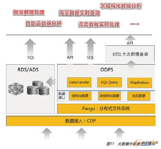 图11 大数据分析类迁云架构