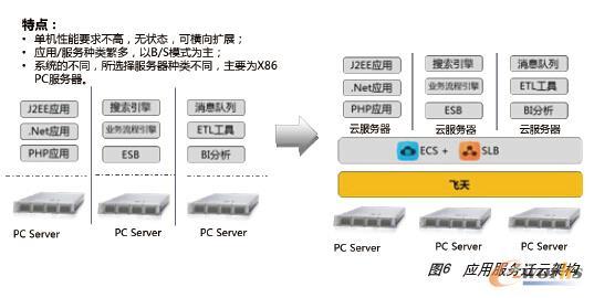 图6 应用服务迁云架构