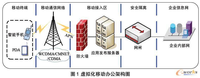 虚拟化移动办公架构图