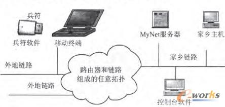 图2 移动办公系统的系统结构