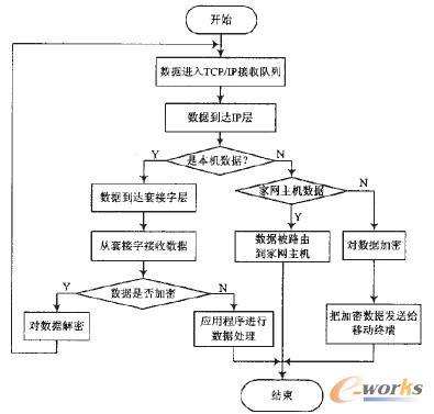 图3 移动办公的数据流图