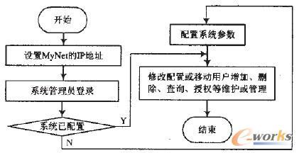 图5 控制台数据流程图