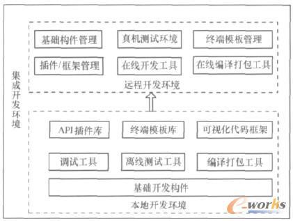 图1 集成开发环境功能架构