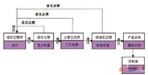 一般零件设计的签审流程图