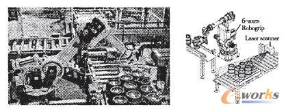机器人生产灵活性