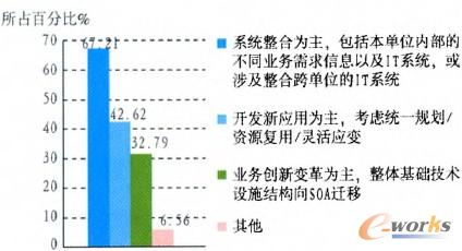 图3 SOA实施应用目的分析