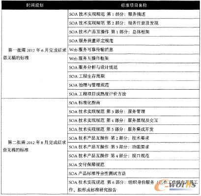 表1 2012年开展研制的SOA标准