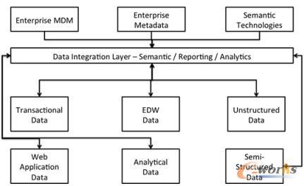 图1 下一代数据仓库平台的分析处理过程