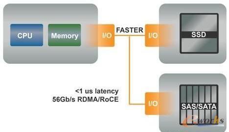 图4 高速互连使存储分解与对性能零影响