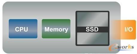 图3 固态硬盘的存储计算汇总