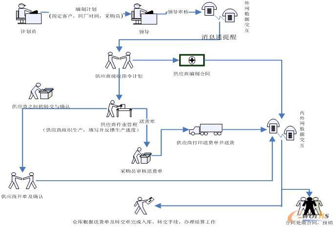 重齿供应链业务流程图