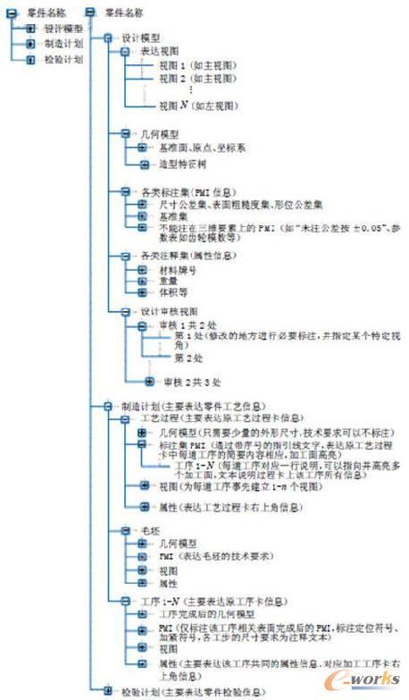设计如图3所示的树形结构