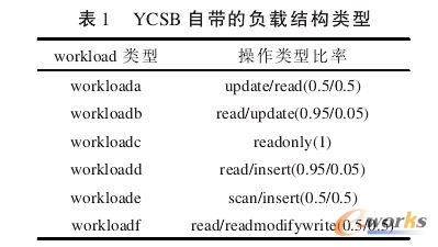 YCSB自带的负载结构类型