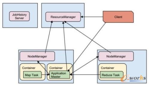 图1 原MapReduce框架的不足
