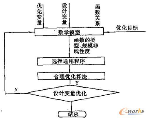 数学规划方式的流程图