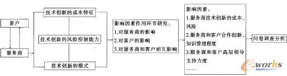 图1 IT服务外包企业技术创新影响因素研究方法与思路