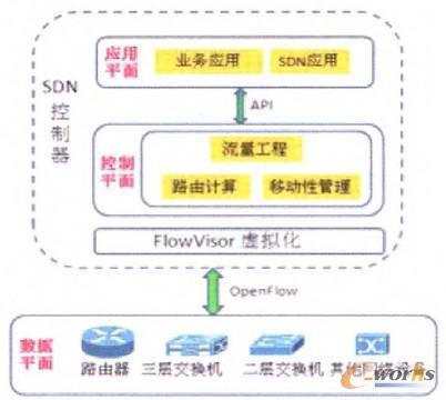 图1 SDN的逻辑结构