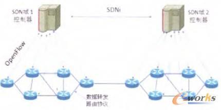 图2 SDN域