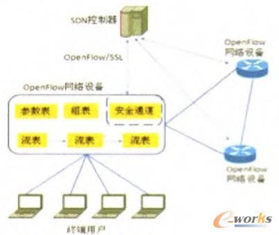 图3 OpenFlow网络设备的逻辑架构