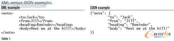 表1 XML和JSON事例比较