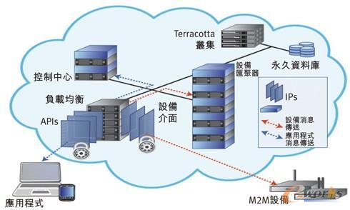 图1 一种设备云的系统架构