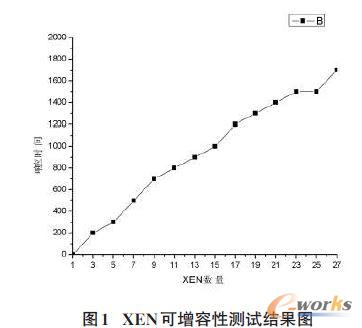 XEN 可增容性测试结果图
