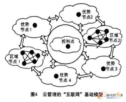 云管理的互联网基础模型