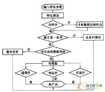 步骤一算法流程图