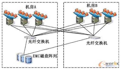 图1 虚拟化存储系统部署