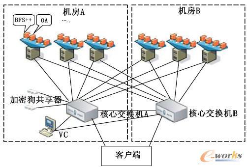 图2 虚拟化网络系统部署