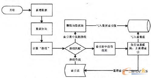 图1 基于哈希算法的重复数据删除流程
