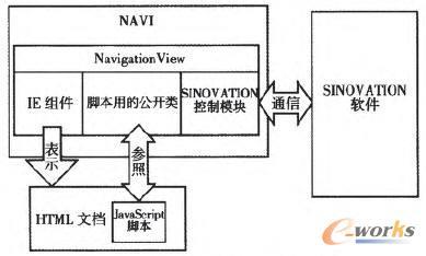 NAVI与SINOVATION的通信