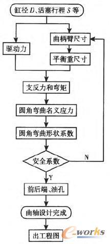 曲轴设计流程图
