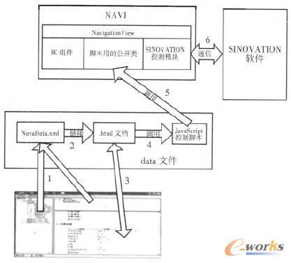 设计导航程序运行流程图