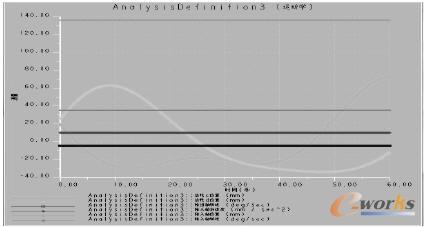 方案         为了更直观的反映数据,利用pro/e自动的将数据以图表的