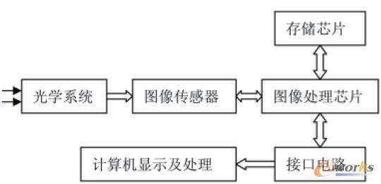 图2.2 二维码读取识别检测系统原理