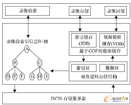 图1 方案总体设计结构