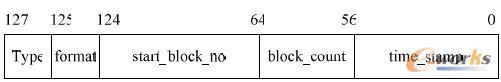 图4 次索引结构