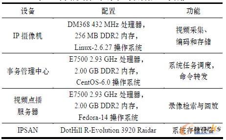 表1 网络视频监控系统的设备配置与功能