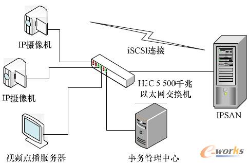 图7 网络视频监控系统总体架构