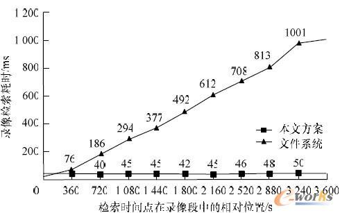 图9 录像检索性能对比曲线