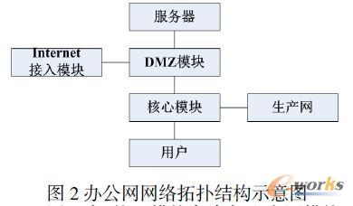办公网网络拓扑结构示意图