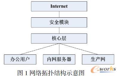网络拓扑结构示意图