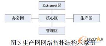 生产网网络拓扑结构示意图