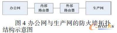 办公网与生产网的防火墙拓扑结构示意图