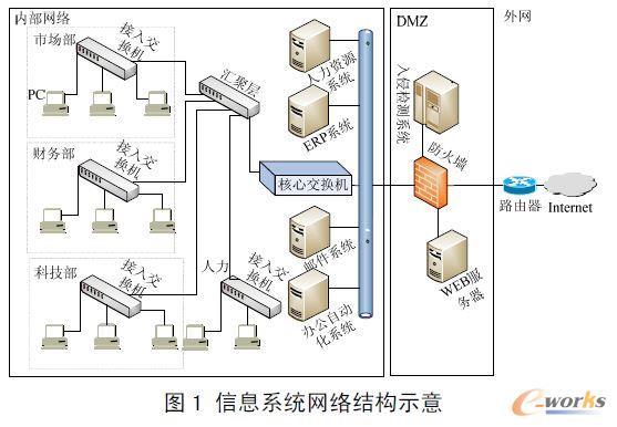 信息系统网络结构示意