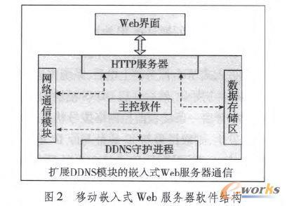 移动嵌入式Web服务器软件结构